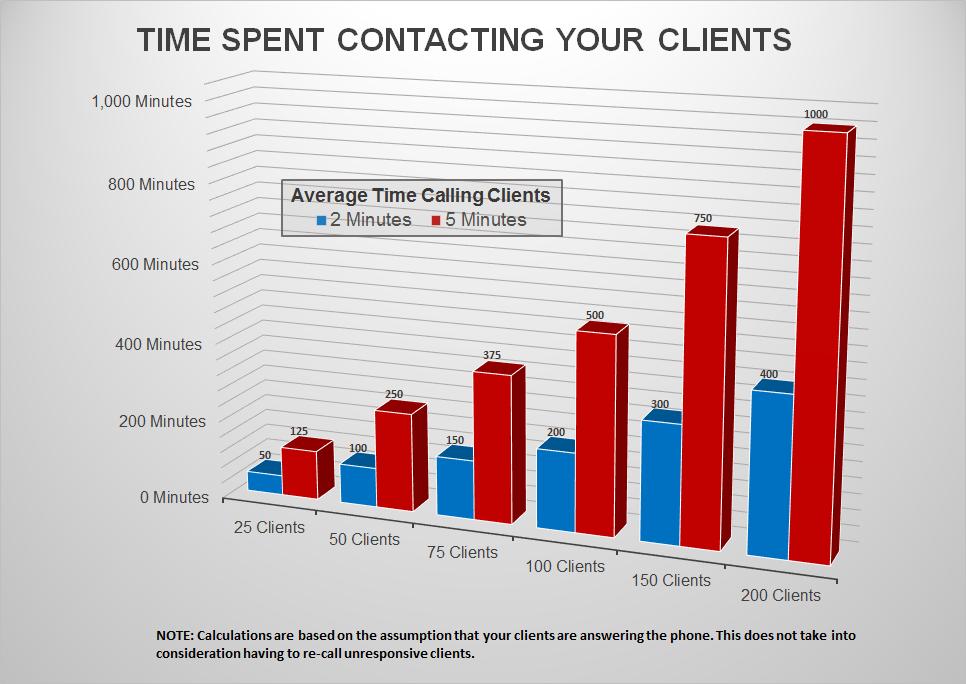http://www.legaldocumentserver.com/wp-content/uploads/2016/05/Client-Portal-Graph.png